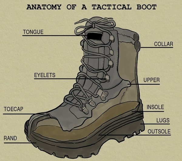 Anatomy of a tactical boot.
